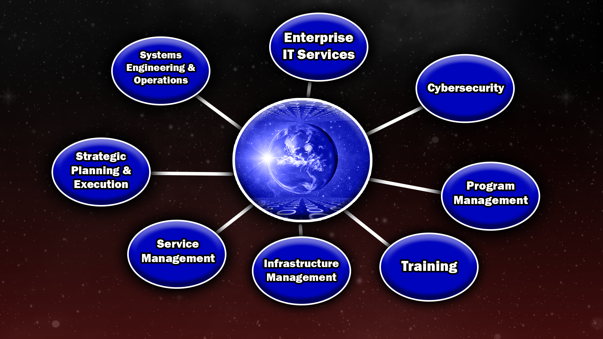 List of services provided by GrimmerS4